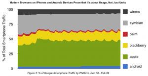 Répartition du marché de la navigation Internet sur Mobile