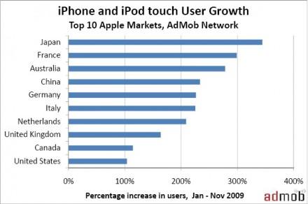 iPhone intl sales
