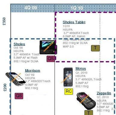 motorola_leaked_roadmap