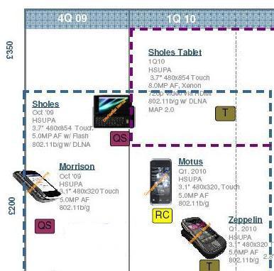 motorola_leaked_roadmap