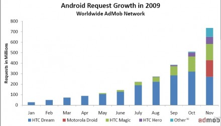 progression Android
